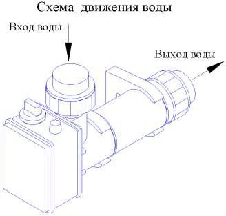 Электронагреватель Pahlen 3кВт, объемом до 10м3, подключение 32мм